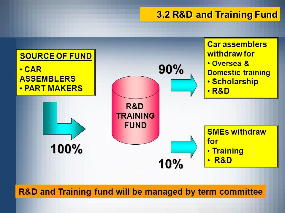 3.2 R&D and Training Fund R&D TRAINING FUND Car assemblers withdraw for Oversea & Domestic training Scholarship R&D 90% 10% SMEs withdraw for Training