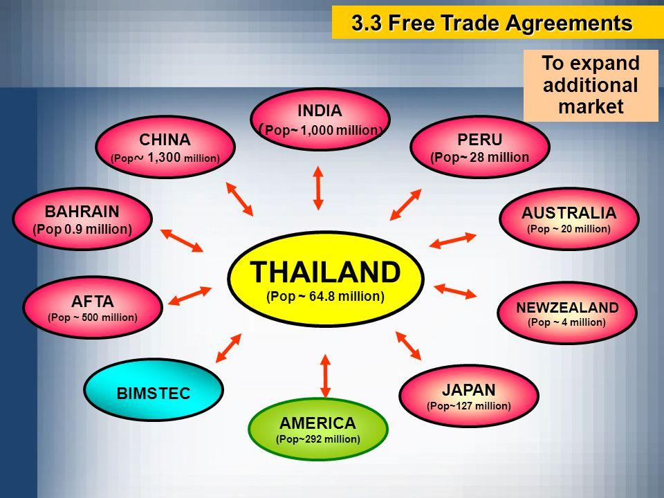 THAILAND (Pop ~ 64.8 million) AMERICA (Pop~292 million) BAHRAIN (Pop 0.9 million) BIMSTEC AUSTRALIA (Pop ~ 20 million) CHINA (Pop ~ 1,300 million) PER