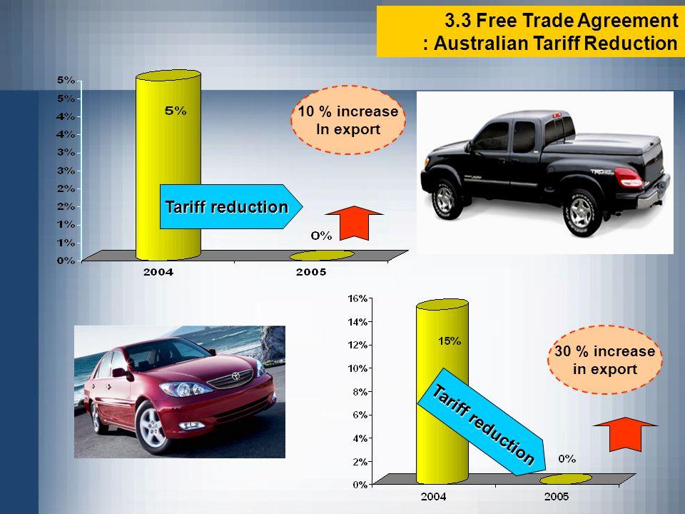 10 % increase In export 30 % increase in export Tariff reduction 3.3 Free Trade Agreement : Australian Tariff Reduction