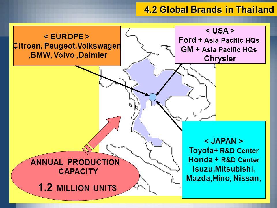 ANNUAL PRODUCTION CAPACITY 1.2 MILLION UNITS Toyota+ R&D Center Honda + R&D Center Isuzu,Mitsubishi, Mazda,Hino, Nissan, Citroen, Peugeot,Volkswagen,B
