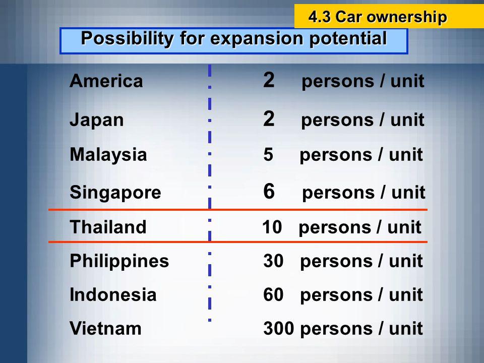 America 2 persons / unit Japan 2 persons / unit Malaysia5 persons / unit Singapore 6 persons / unit Thailand 10 persons / unit Philippines30 persons /
