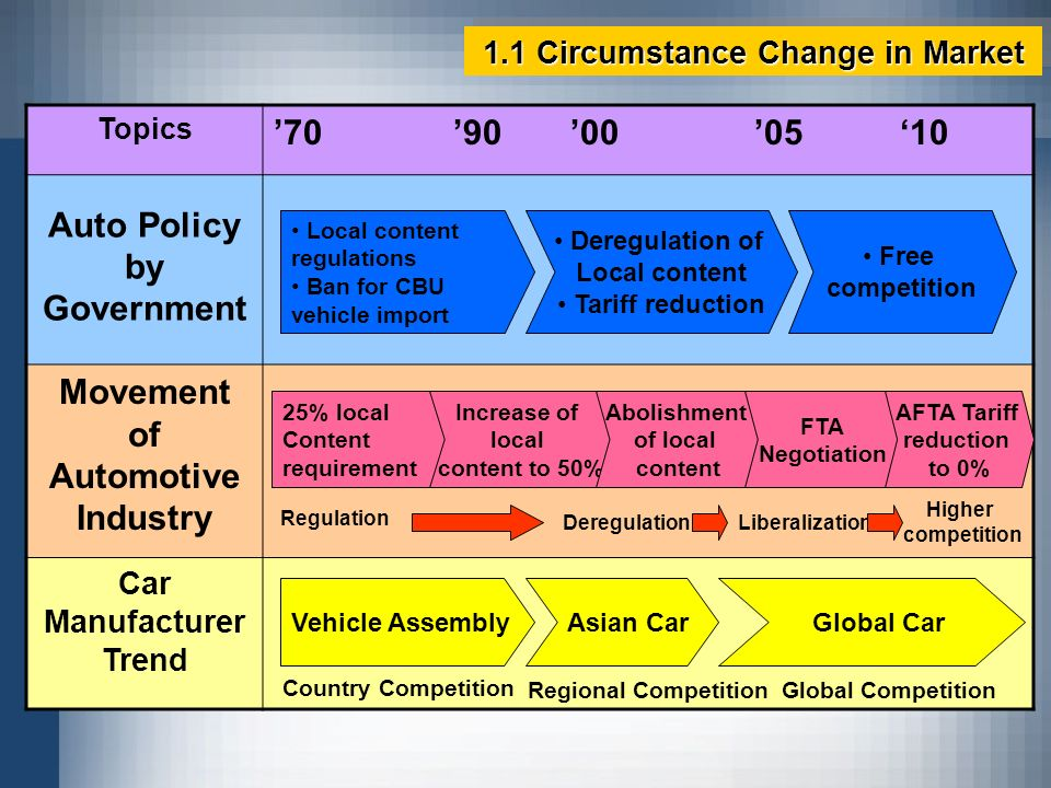 1.1 Circumstance Change in Market Topics 70 90 00 05 10 Auto Policy by Government Movement of Automotive Industry Car Manufacturer Trend Local content