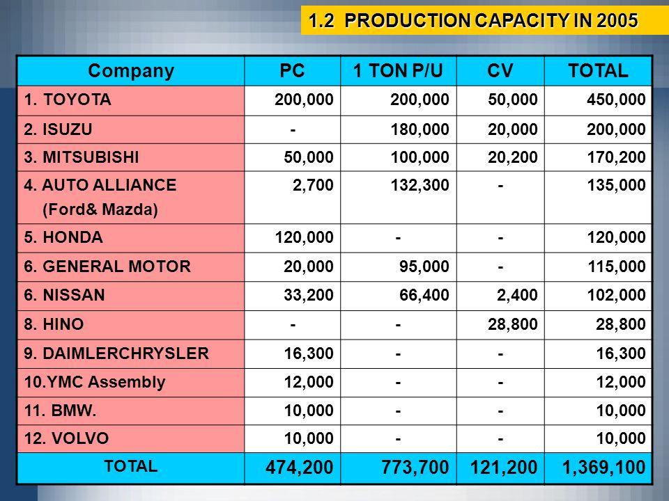CompanyPC1 TON P/UCVTOTAL 1. TOYOTA200,000 50,000450,000 2. ISUZU-180,00020,000200,000 3. MITSUBISHI50,000100,00020,200170,200 4. AUTO ALLIANCE (Ford&