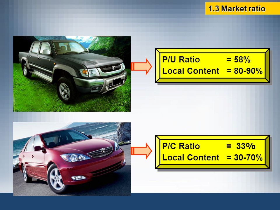 P/U Ratio = 58% Local Content = 80-90% P/U Ratio = 58% Local Content = 80-90% P/C Ratio = 33% Local Content = 30-70% P/C Ratio = 33% Local Content = 3