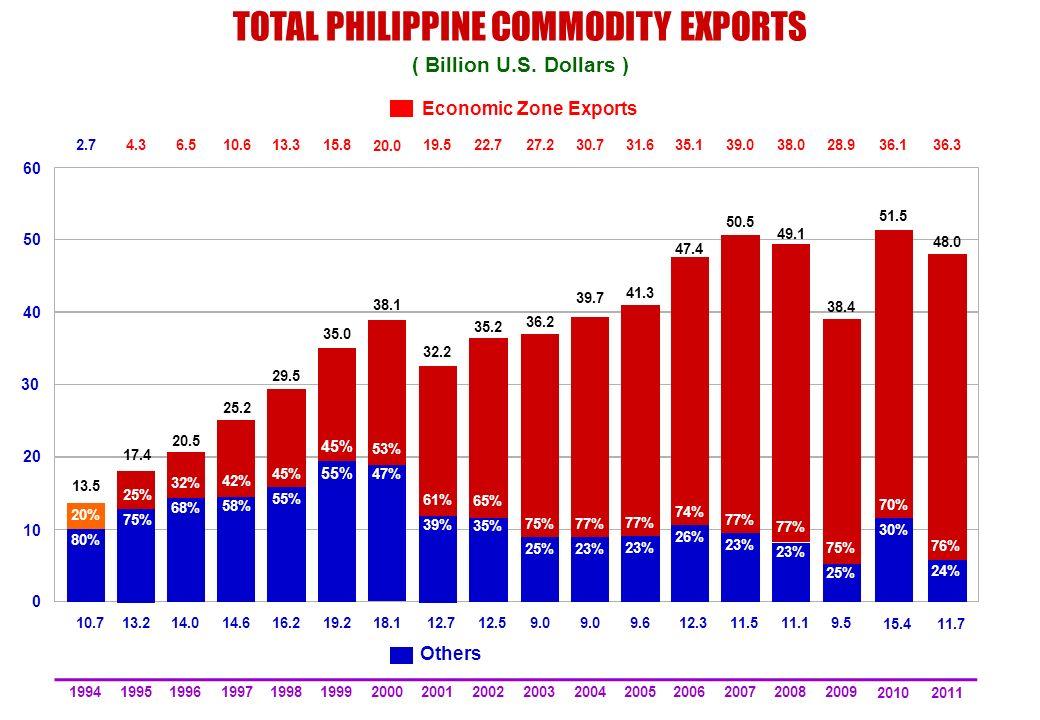 TOTAL PHILIPPINE COMMODITY EXPORTS ( Billion U.S. Dollars ) 40 60 30 50 20 10 0 2.7 10.7 20% 80% 13.5 1994 6.5 14.0 32% 68% 20.5 1996 10.6 14.6 42% 58