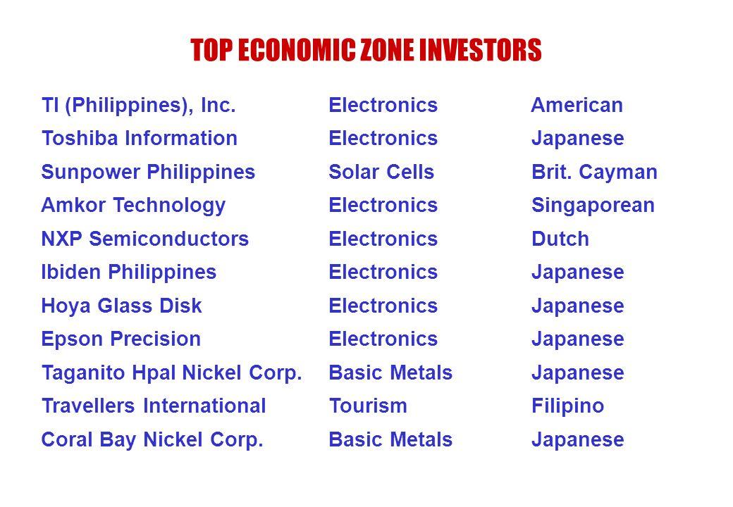 TOP ECONOMIC ZONE INVESTORS TI (Philippines), Inc. Electronics American Toshiba Information Electronics Japanese Sunpower Philippines Solar Cells Brit
