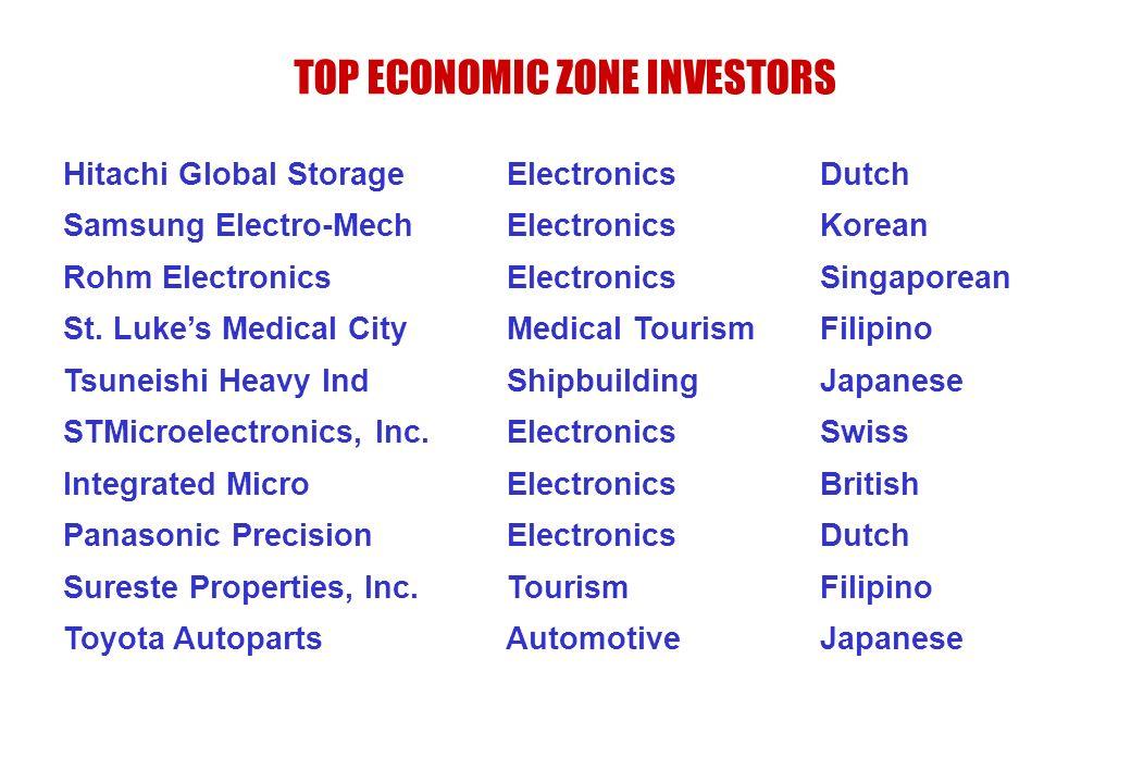 TOP ECONOMIC ZONE INVESTORS Hitachi Global Storage Electronics Dutch Samsung Electro-Mech Electronics Korean Rohm Electronics Electronics Singaporean