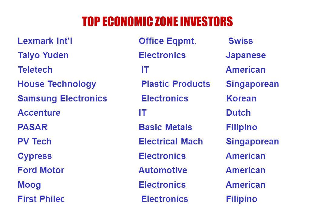 TOP ECONOMIC ZONE INVESTORS Lexmark Intl Office Eqpmt. Swiss Taiyo Yuden Electronics Japanese Teletech IT American House Technology Plastic Products S