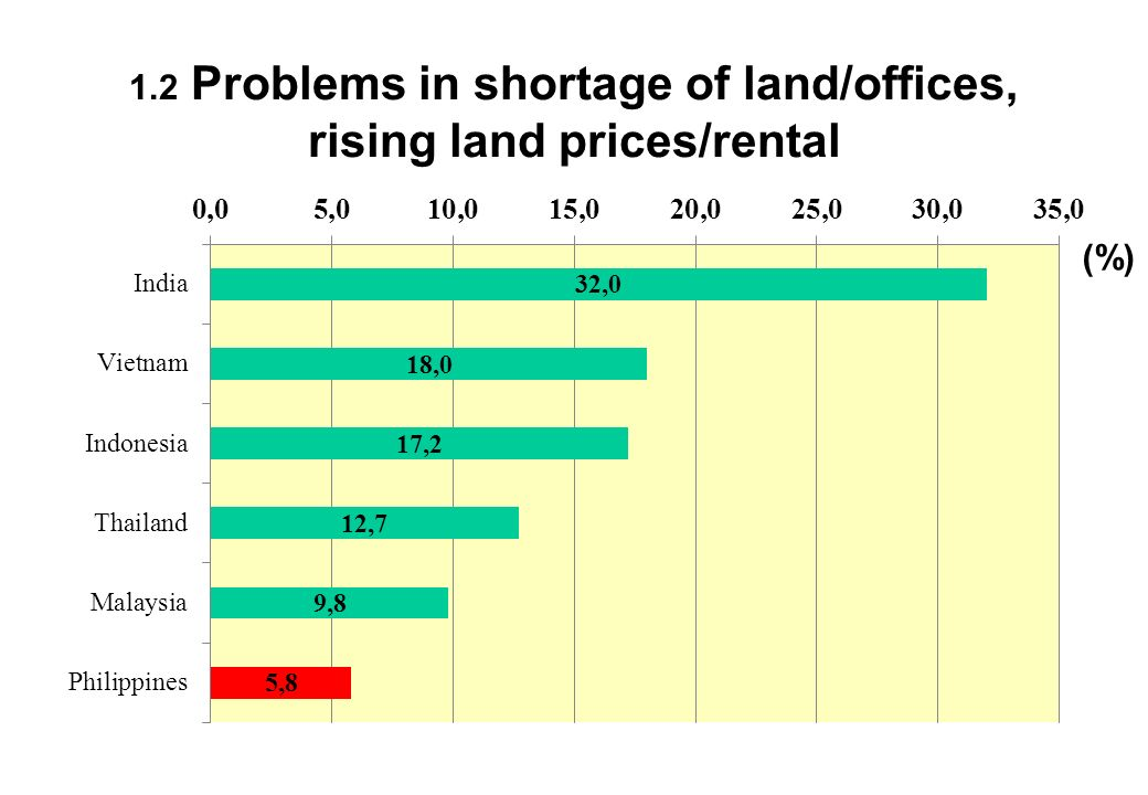 1.2 Problems in shortage of land/offices, rising land prices/rental (%)