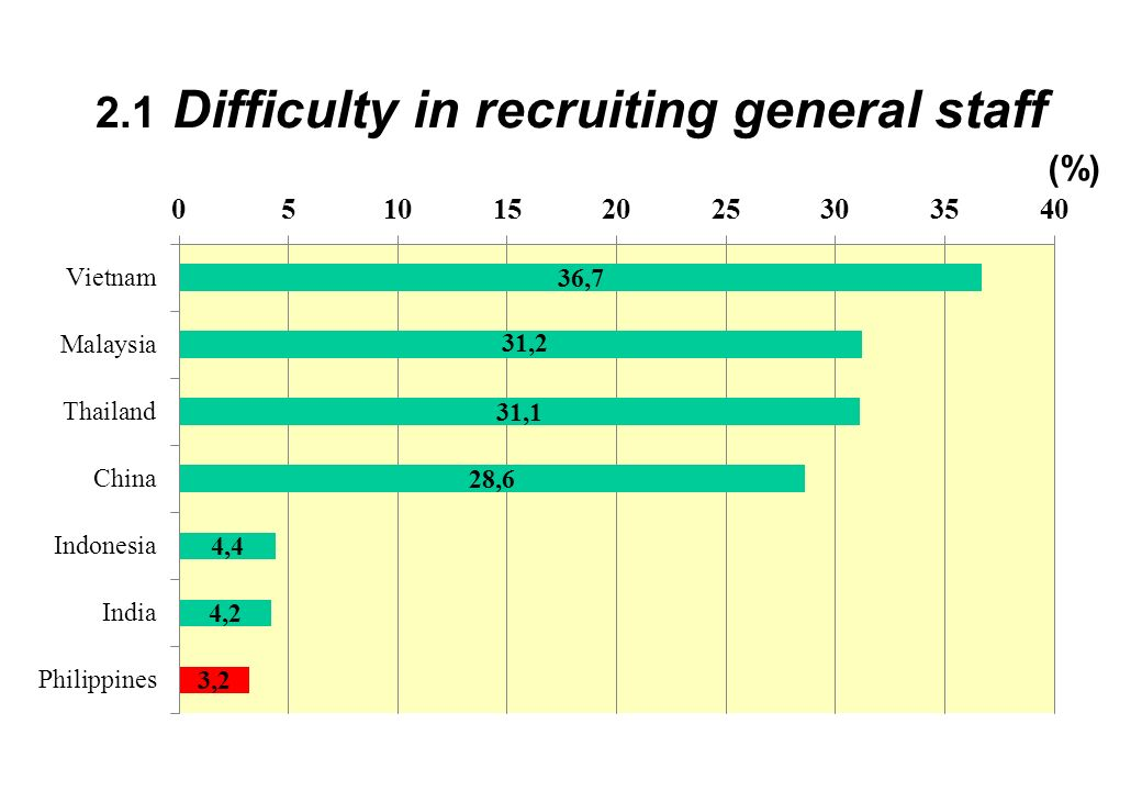 2.1 Difficulty in recruiting general staff (%)