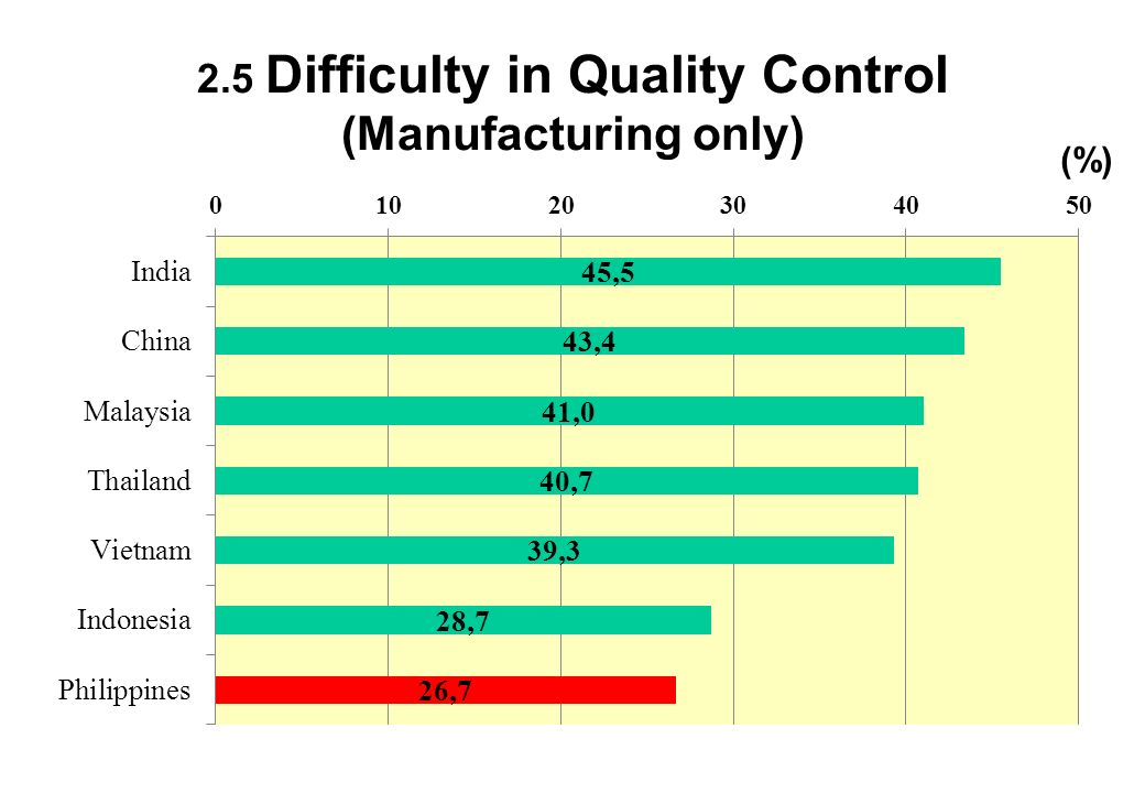 2.5 Difficulty in Quality Control (Manufacturing only) (%)