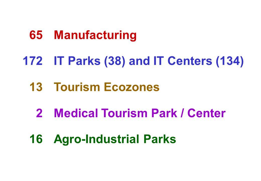 65 172 13 2 16 Manufacturing IT Parks (38) and IT Centers (134) Tourism Ecozones Medical Tourism Park / Center Agro-Industrial Parks