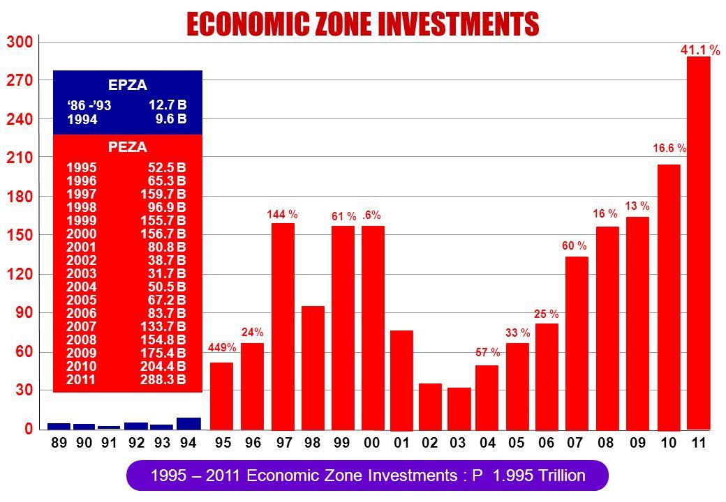 1995 – 2011 Economic Zone Investments : P 1.995 Trillion 449% 24% 144 % 61 %.6% EPZA PEZA 12.7 B 9.6 B 86 -93 1994 52.5 B 65.3 B 159.7 B 96.9 B 155.7