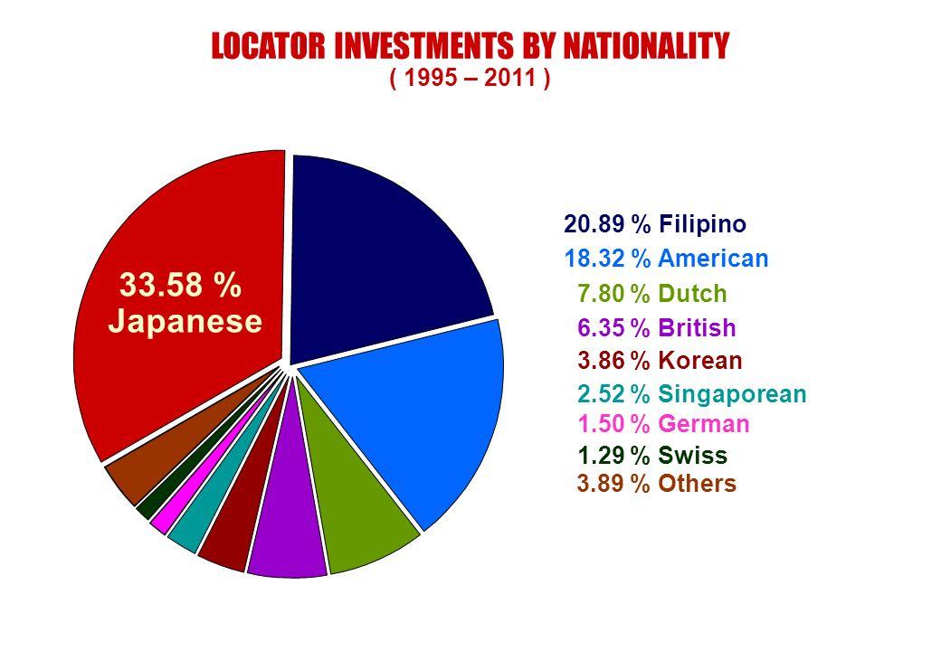 LOCATOR INVESTMENTS BY NATIONALITY ( 1995 – 2011 ) 20.89 % Filipino 18.32 % American 6.35 % British 7.80 % Dutch 2.52 % Singaporean 1.50 % German 3.89
