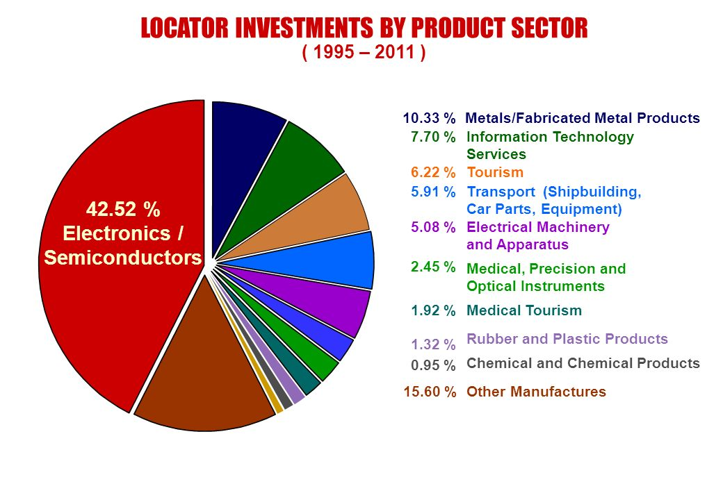 LOCATOR INVESTMENTS BY PRODUCT SECTOR ( 1995 – 2011 ) Information Technology Services Transport (Shipbuilding, Car Parts, Equipment) Electrical Machin