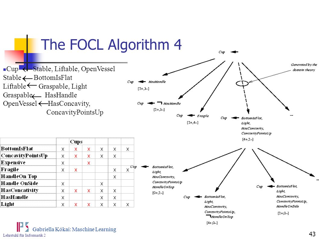 Lehrstuhl für Informatik 2 Gabriella Kókai: Maschine Learning 43 The FOCL Algorithm 4 Cup Stable, Liftable, OpenVessel Stable BottomIsFlat Liftable Gr