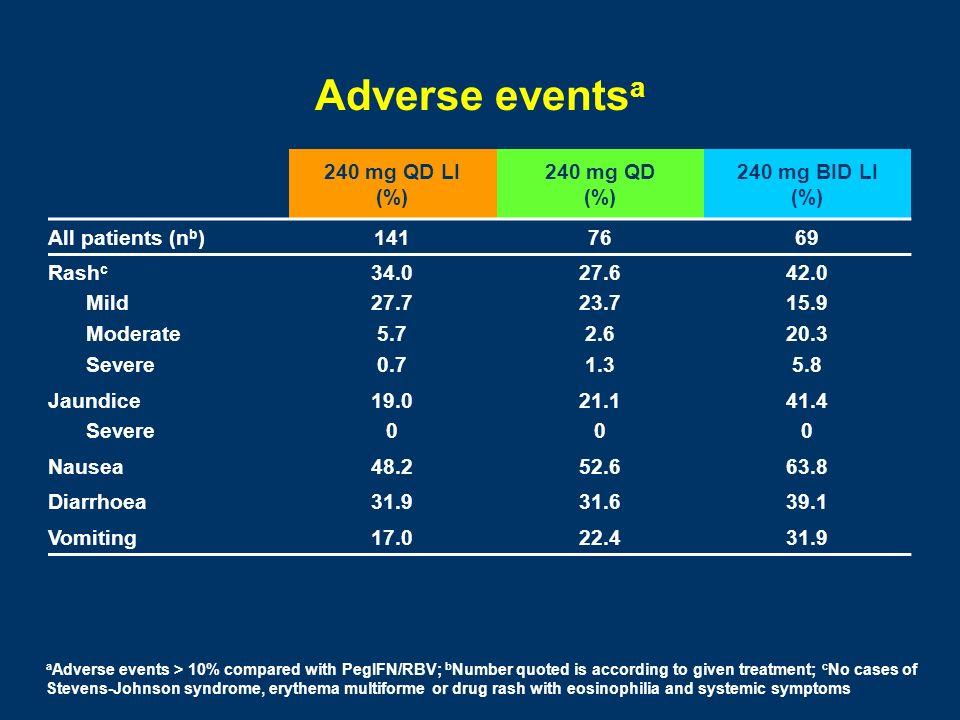 Adverse events a 240 mg QD LI (%) 240 mg QD (%) 240 mg BID LI (%) All patients (n b )1417669 Rash c Mild Moderate Severe 34.0 27.7 5.7 0.7 27.6 23.7 2