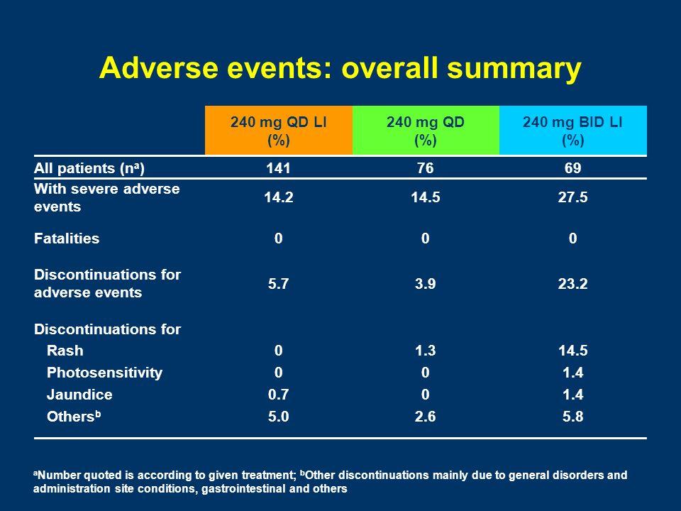 Adverse events: overall summary 240 mg QD LI (%) 240 mg QD (%) 240 mg BID LI (%) All patients (n a )1417669 With severe adverse events 14.214.527.5 Fa