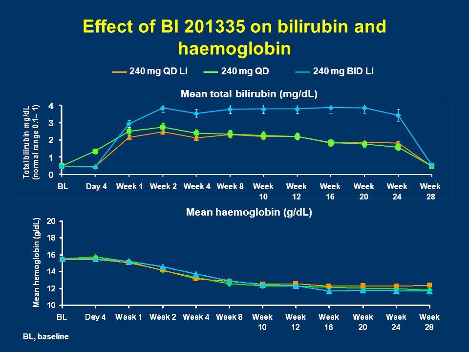 BLDay 4Week 1Week 2Week 4Week 8Week 10 Week 12 Week 16 Week 20 Week 24 Week 28 Mean total bilirubin (mg/dL) Effect of BI 201335 on bilirubin and haemo