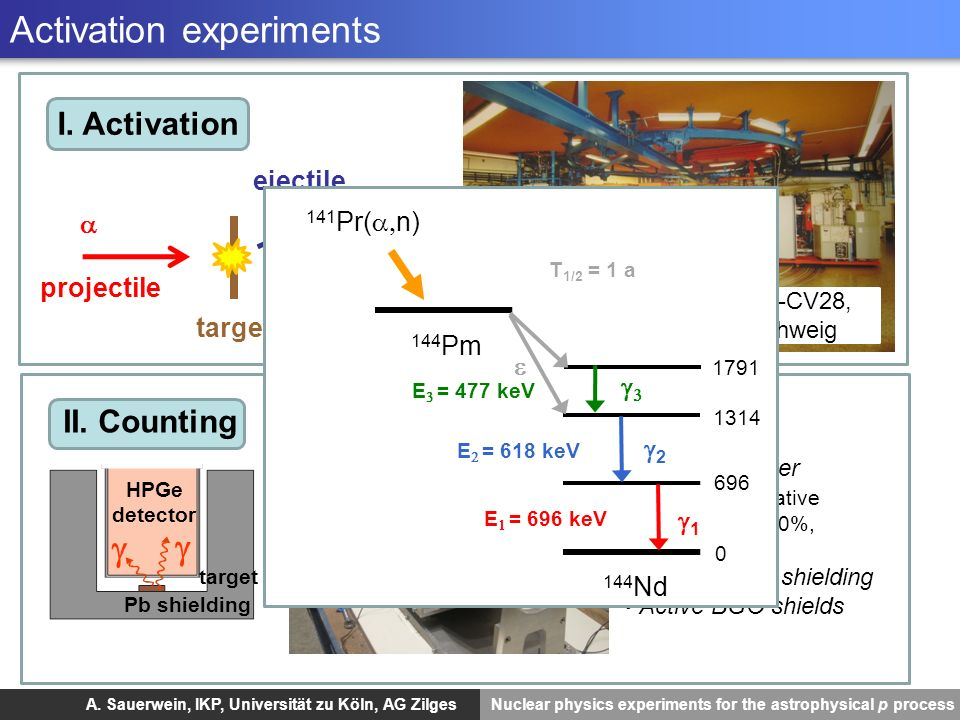 A. Sauerwein, IKP, Universität zu Köln, AG Zilges Nuclear physics experiments for the astrophysical p process Activation experiments HPGe detector Pb