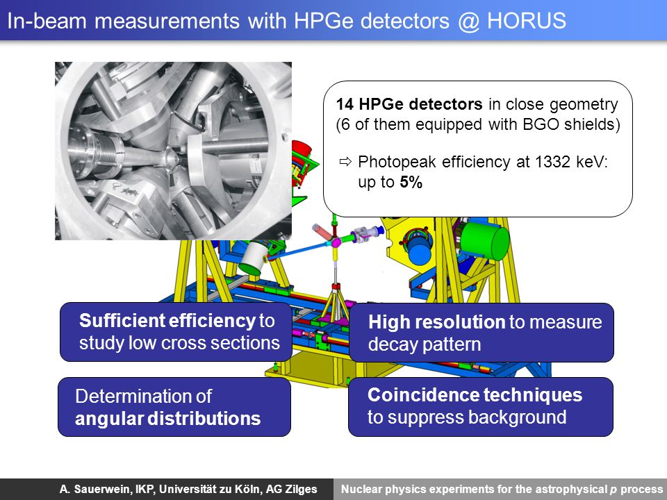 A. Sauerwein, IKP, Universität zu Köln, AG Zilges Nuclear physics experiments for the astrophysical p process In-beam measurements with HPGe detectors