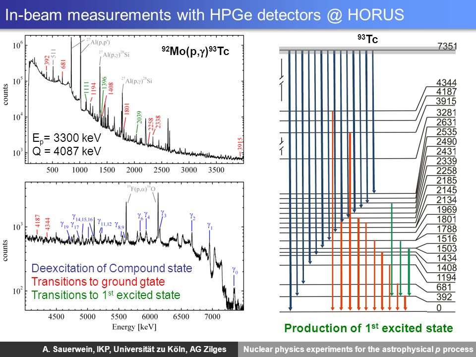 A. Sauerwein, IKP, Universität zu Köln, AG Zilges Nuclear physics experiments for the astrophysical p process Partial cross sectionsTotal cross sectio