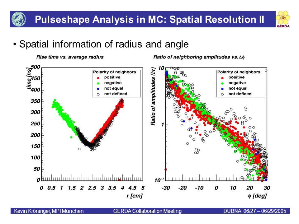 Pulseshape Analysis in MC: Spatial Resolution II Kevin Kröninger, MPI München GERDA Collaboration MeetingDUBNA, 06/27 – 06/29/2005 Spatial information of radius and angle