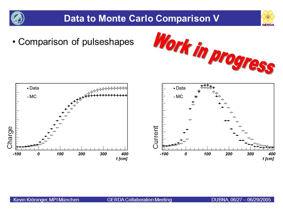 Data to Monte Carlo Comparison V Kevin Kröninger, MPI München GERDA Collaboration MeetingDUBNA, 06/27 – 06/29/2005 Comparison of pulseshapes Current Charge