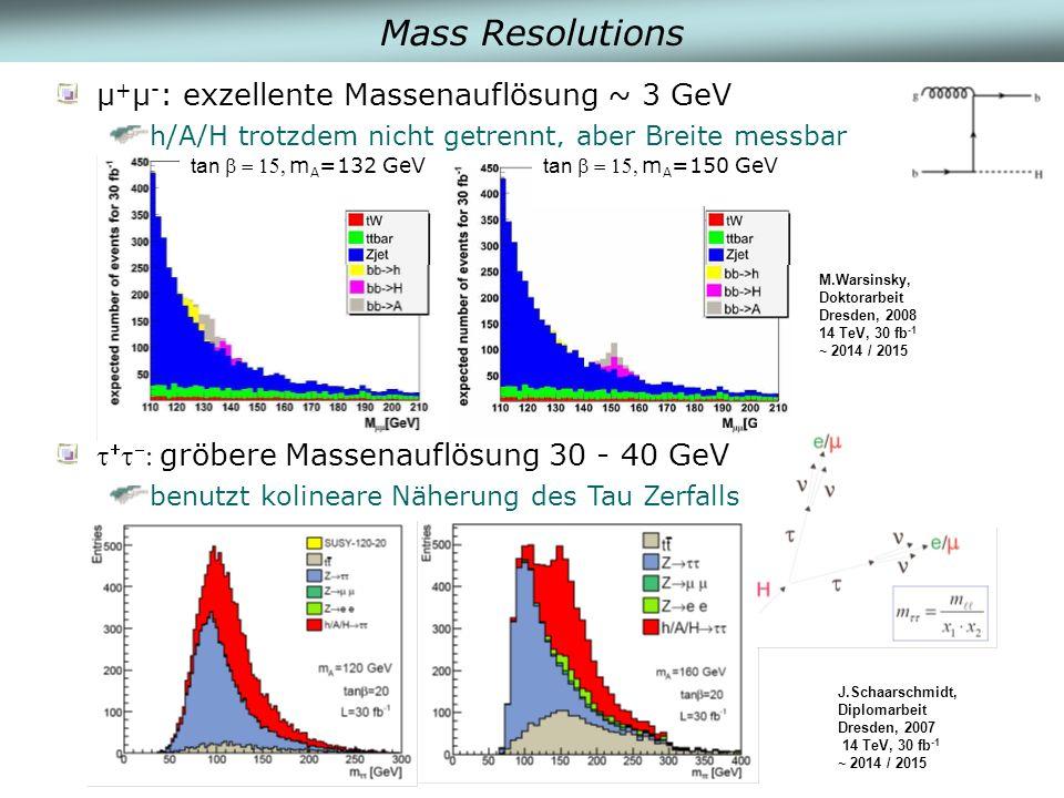 Mass Resolutions µ + µ - : exzellente Massenauflösung ~ 3 GeV h/A/H trotzdem nicht getrennt, aber Breite messbar gröbere Massenauflösung 30 - 40 GeV benutzt kolineare Näherung des Tau Zerfalls tanm A =132 GeV tanm A =150 GeV M.Warsinsky, Doktorarbeit Dresden, 2008 14 TeV, 30 fb -1 ~ 2014 / 2015 J.Schaarschmidt, Diplomarbeit Dresden, 2007 14 TeV, 30 fb -1 ~ 2014 / 2015