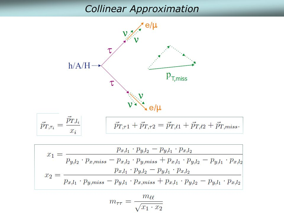 Collinear Approximation