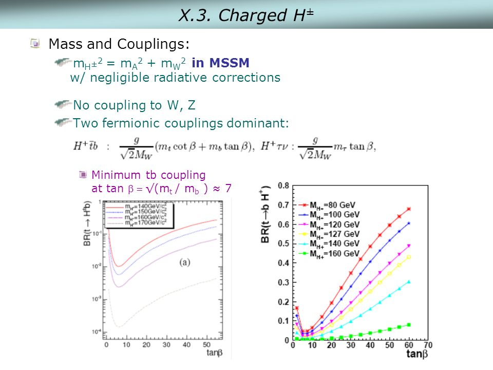X.3. Charged H ± Mass and Couplings: m H ± 2 = m A 2 + m W 2 in MSSM w/ negligible radiative corrections No coupling to W, Z Two fermionic couplings d