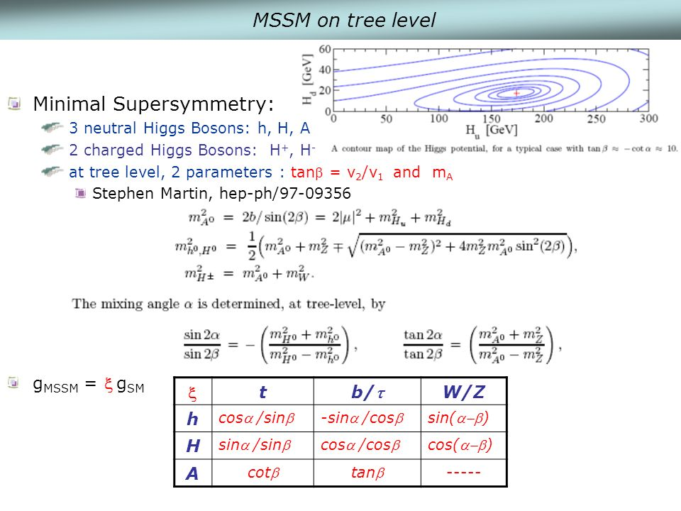 Minimal Supersymmetry: 3 neutral Higgs Bosons: h, H, A 2 charged Higgs Bosons: H +, H - at tree level, 2 parameters : tan = v 2 /v 1 and m A Stephen Martin, hep-ph/ g MSSM = g SM MSSM on tree level t b/ W/Z h cos/sin-sin/cossin() H sin/sincos/coscos() A cottan -----