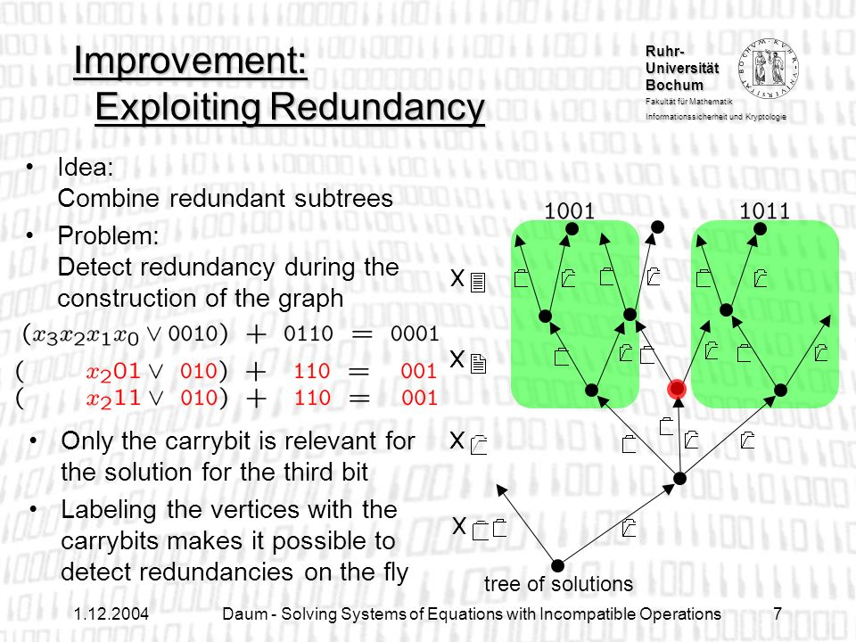Ruhr- Universität Bochum Fakultät für Mathematik Informationssicherheit und Kryptologie 1.12.2004Daum - Solving Systems of Equations with Incompatible Operations18 Generalized Solution Graphs Use variables, which are not represented explicitly in the graph (allows representing 9 Y:...-like statements) Allow similar, but more sophisticated algorithms right bit shifts and bit rotations can be integrated