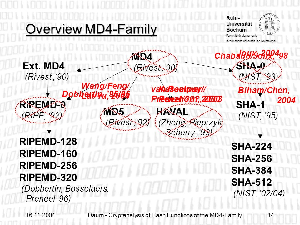 Ruhr- Universität Bochum Fakultät für Mathematik Informationssicherheit und Kryptologie Daum - Cryptanalysis of Hash Functions of the MD4-Family14 SHA-224 SHA-256 SHA-384 SHA-512 (NIST, 02/04) SHA-0 (NIST, 93) Overview MD4-Family MD4 (Rivest 90) Ext.