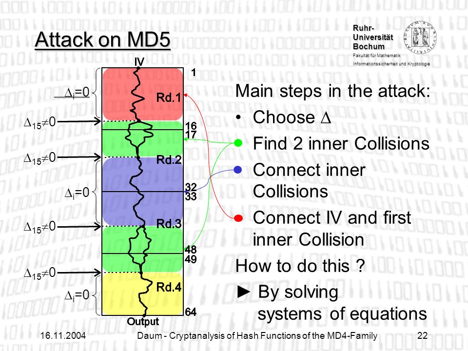 Ruhr- Universität Bochum Fakultät für Mathematik Informationssicherheit und Kryptologie Daum - Cryptanalysis of Hash Functions of the MD4-Family22 Main steps in the attack: Choose Find 2 inner Collisions Connect inner Collisions Connect IV and first inner Collision How to do this .