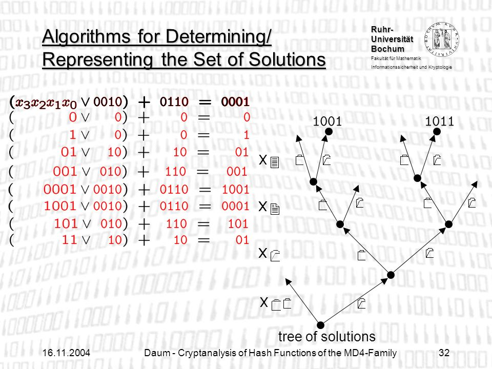 Ruhr- Universität Bochum Fakultät für Mathematik Informationssicherheit und Kryptologie Daum - Cryptanalysis of Hash Functions of the MD4-Family32 Algorithms for Determining/ Representing the Set of Solutions tree of solutions