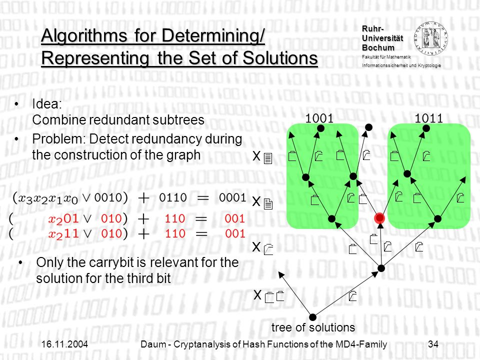 Ruhr- Universität Bochum Fakultät für Mathematik Informationssicherheit und Kryptologie Daum - Cryptanalysis of Hash Functions of the MD4-Family34 Algorithms for Determining/ Representing the Set of Solutions Idea: Combine redundant subtrees Problem: Detect redundancy during the construction of the graph Only the carrybit is relevant for the solution for the third bit tree of solutions