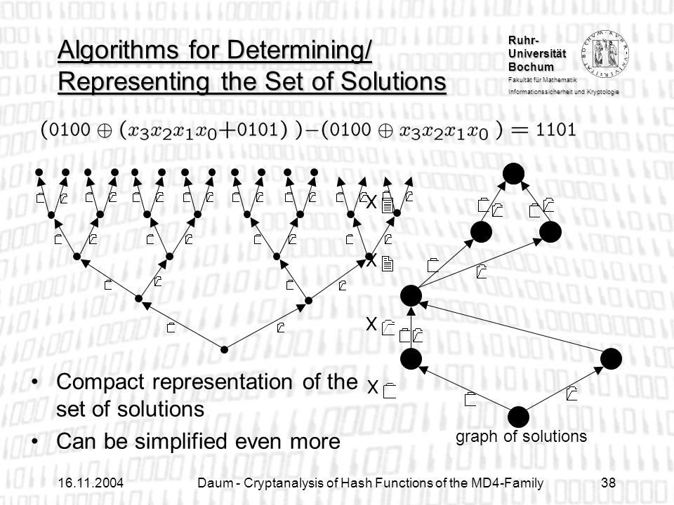 Ruhr- Universität Bochum Fakultät für Mathematik Informationssicherheit und Kryptologie Daum - Cryptanalysis of Hash Functions of the MD4-Family38 graph of solutions Algorithms for Determining/ Representing the Set of Solutions Compact representation of the set of solutions Can be simplified even more