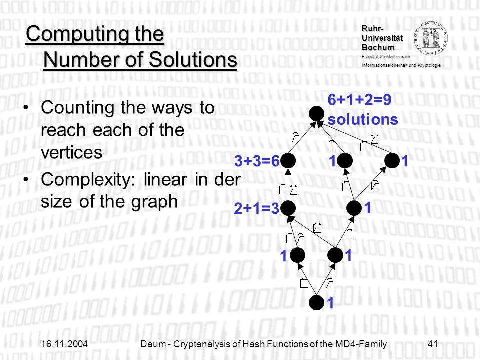 Ruhr- Universität Bochum Fakultät für Mathematik Informationssicherheit und Kryptologie Daum - Cryptanalysis of Hash Functions of the MD4-Family41 Computing the Number of Solutions Counting the ways to reach each of the vertices Complexity: linear in der size of the graph =3 3+3= =9 solutions