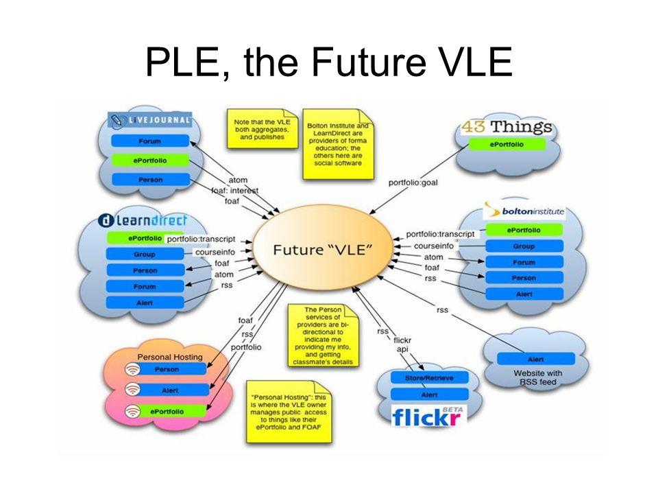 PLE, the Future VLE