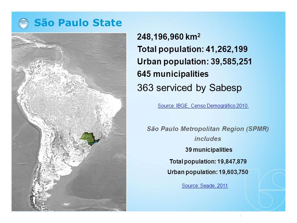Reference: Fundação Seade 248,196,960 km 2 Total population: 41,262,199 Urban population: 39,585,251 645 municipalities 363 serviced by Sabesp São Pau