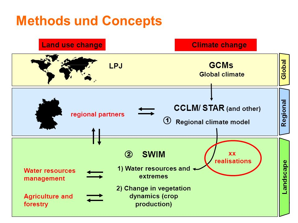 RECCWEX Methods und Concepts Regional Global GCMs Global climate Landscape CCLM/ STAR (and other) Regional climate model SWIM 1) Water resources and e