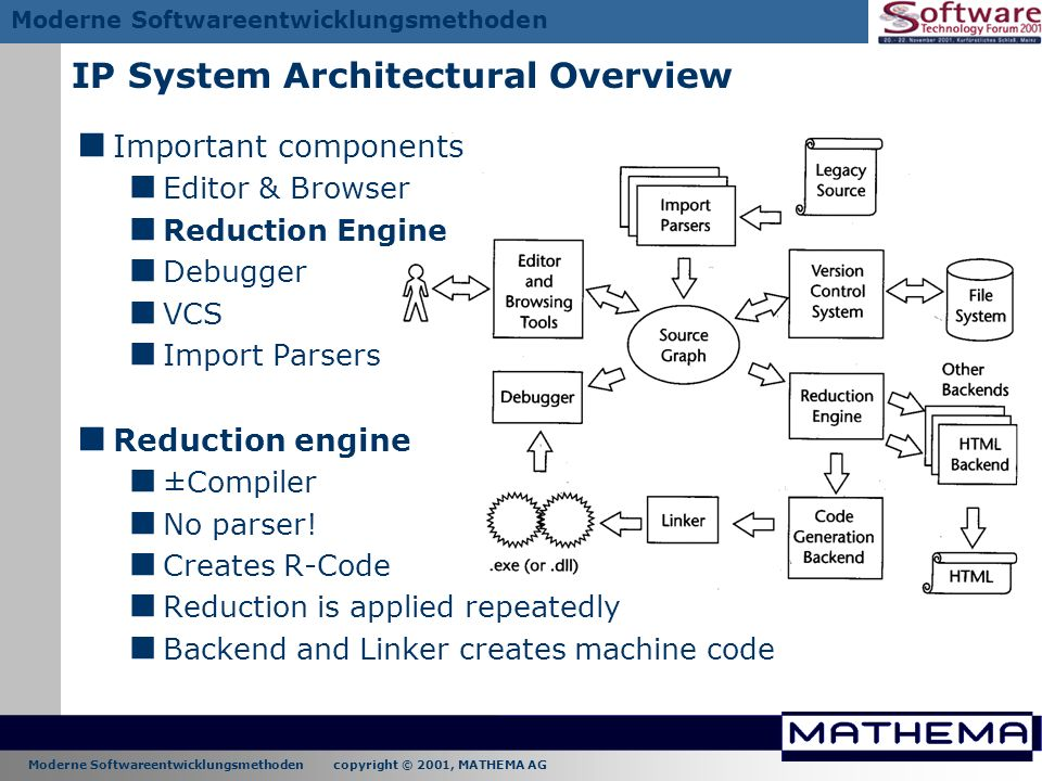 Moderne Softwareentwicklungsmethoden copyright © 2001, MATHEMA AG Moderne Softwareentwicklungsmethoden IP System Architectural Overview Important comp