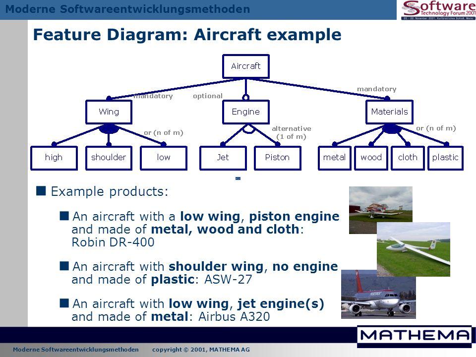 Moderne Softwareentwicklungsmethoden copyright © 2001, MATHEMA AG Moderne Softwareentwicklungsmethoden Feature Diagram: Aircraft example Example produ