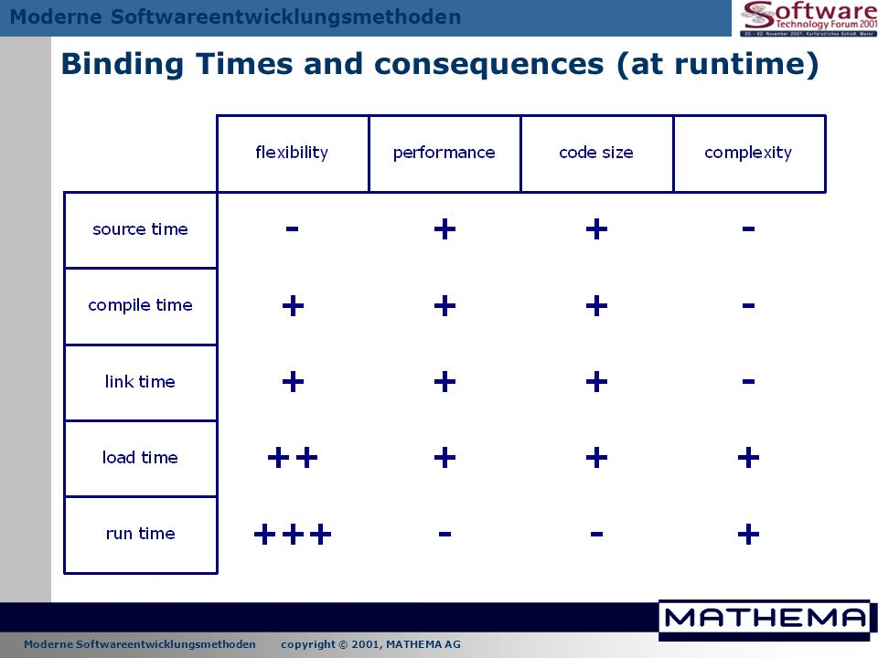 Moderne Softwareentwicklungsmethoden copyright © 2001, MATHEMA AG Moderne Softwareentwicklungsmethoden Binding Times and consequences (at runtime)
