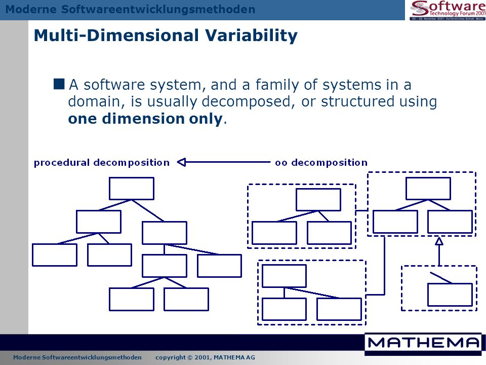 Moderne Softwareentwicklungsmethoden copyright © 2001, MATHEMA AG Moderne Softwareentwicklungsmethoden Multi-Dimensional Variability A software system