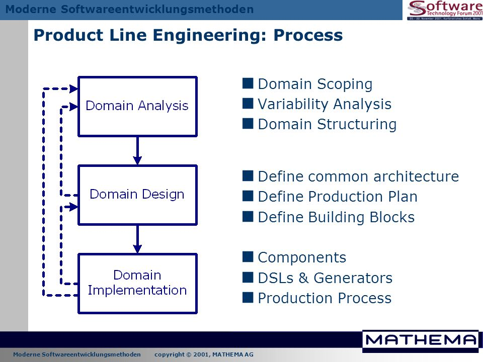 Moderne Softwareentwicklungsmethoden copyright © 2001, MATHEMA AG Moderne Softwareentwicklungsmethoden Product Line Engineering: Process Domain Scopin