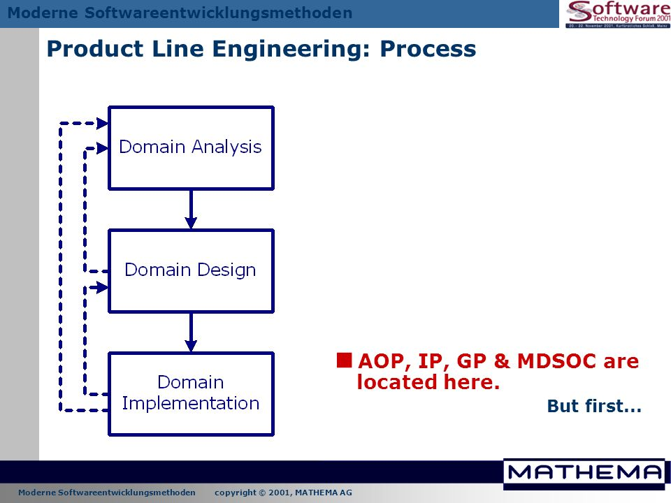 Moderne Softwareentwicklungsmethoden copyright © 2001, MATHEMA AG Moderne Softwareentwicklungsmethoden Product Line Engineering: Process AOP, IP, GP &