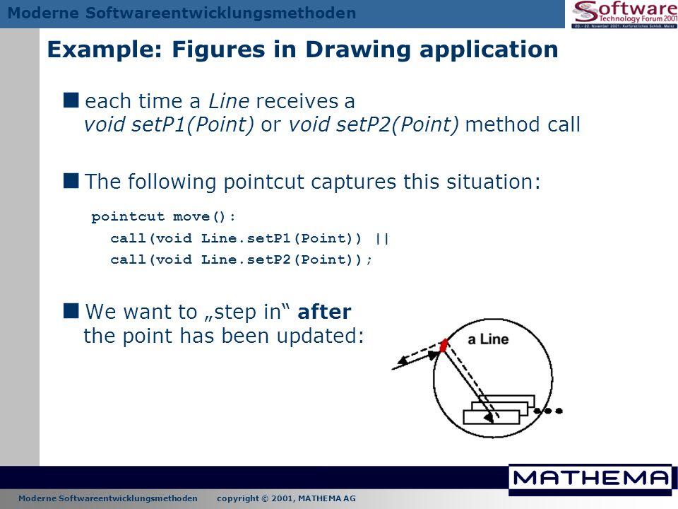 Moderne Softwareentwicklungsmethoden copyright © 2001, MATHEMA AG Moderne Softwareentwicklungsmethoden each time a Line receives a void setP1(Point) o