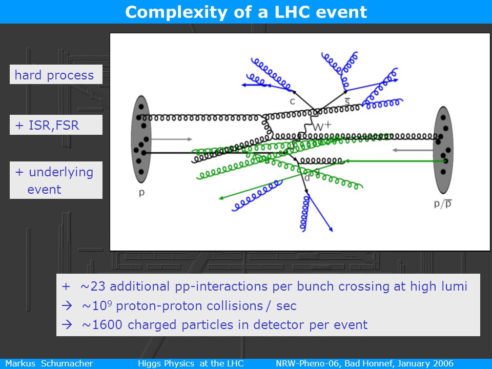 7 Markus Schumacher Higgs Physics at the LHC NRW-Pheno-06, Bad Honnef, January 2006 Complexity of a LHC event + ~23 additional pp-interactions per bun